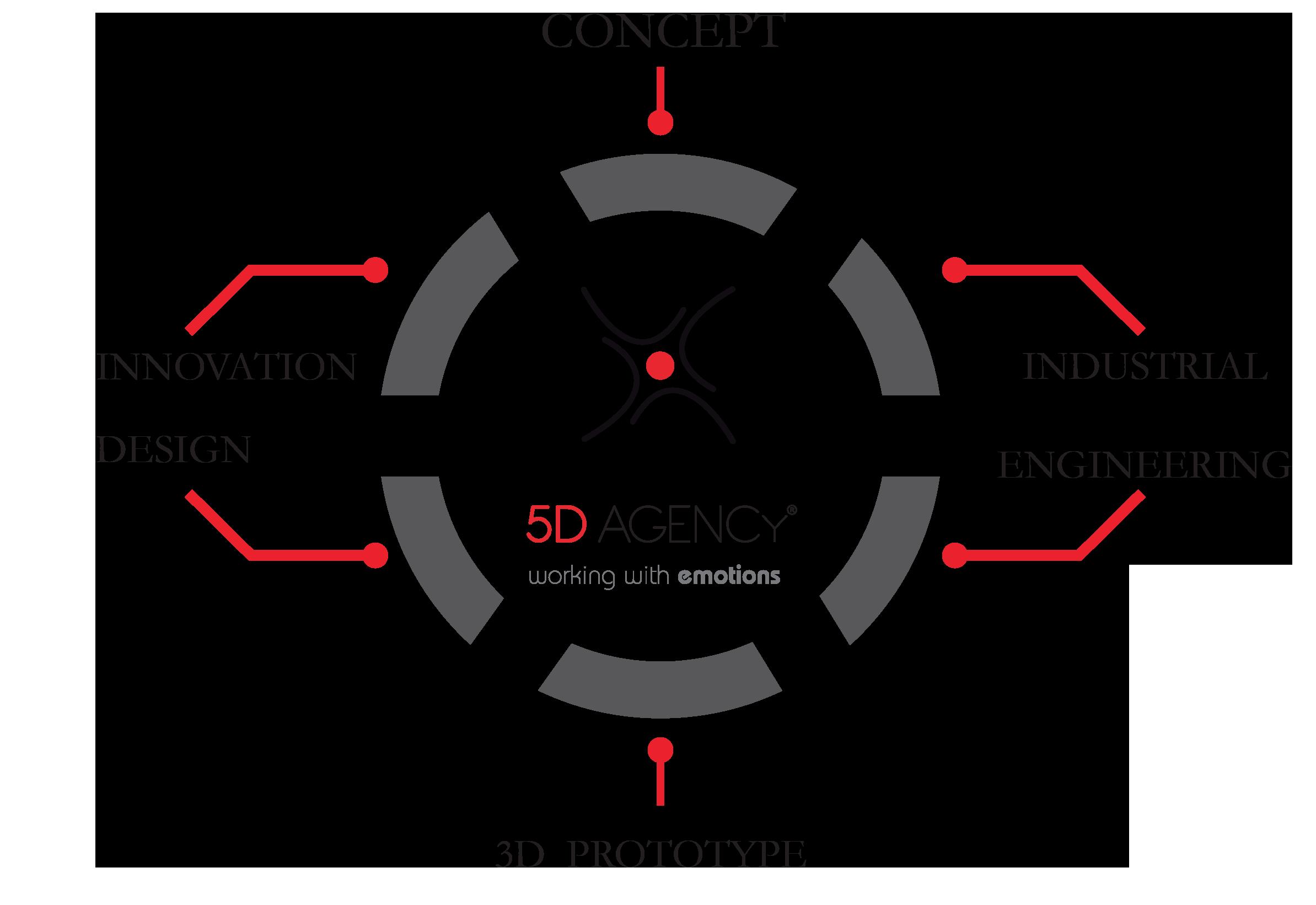 schema-5D